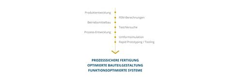 Entwicklung - High Precision Components Witten GmbH