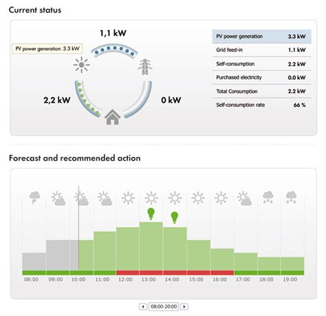 Intelligent Energy Management with the Sunny Home Manager