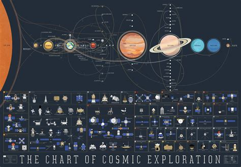 The Chart of Cosmic Exploration - Earthly Mission