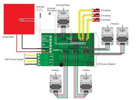 Controller Board Replacement with RAMPS 1