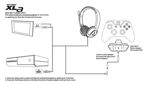 Xbox One Headset Compatibility – Turtle Beach