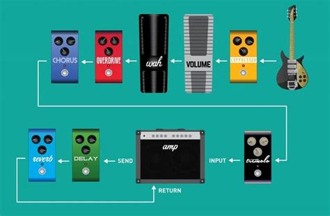 How To Hook Up Your Pedals: Effects Chain Order