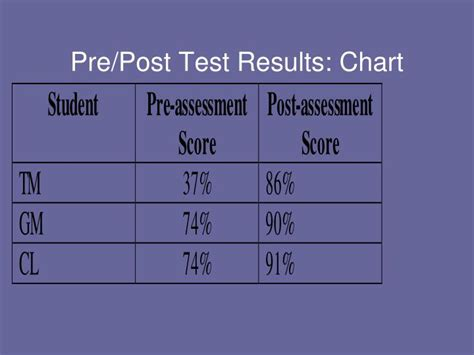 PPT - Action Research: Handwriting PowerPoint Presentation